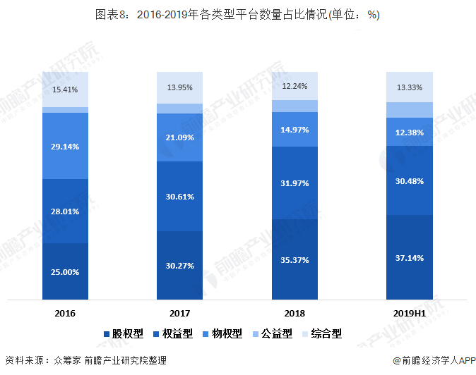 图表8:2016-2019年各范例平台数量占比情况(单位:%)