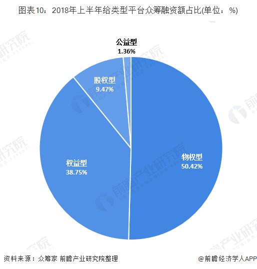 图表10:2018年上半年给范例平台众筹融资额占比(单位:%)