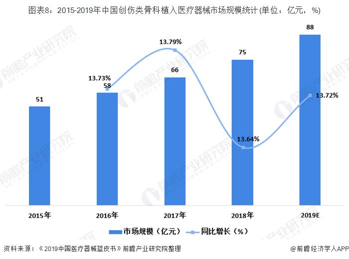 图表8:2015-2019年中国创伤类骨科植入医疗器械市场规模统计(单位:亿元,%)