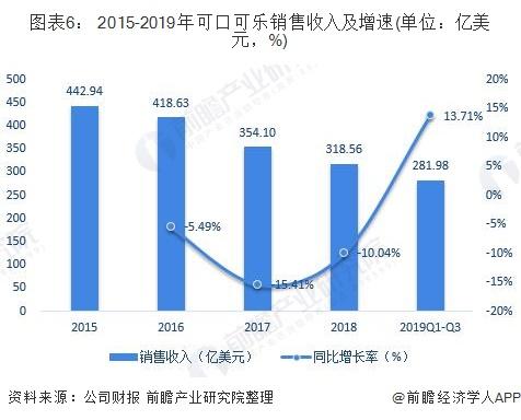 圖表6: 2015-2019年可口可樂銷售收入及增速(單位:億美元,%)