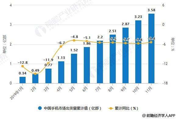 2019年1-11月China手机city场没货量统计及增长情况
