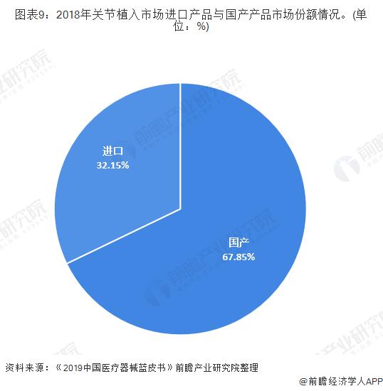 图表9:2018年关节植入市场进口产品与国产产品市场份额情况。(单位:%)