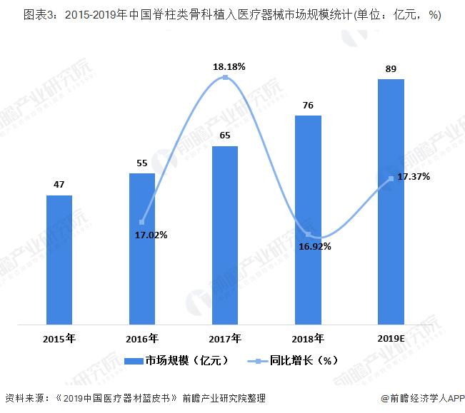 图表3:2015-2019年中国脊柱类骨科植入医疗器械市场规模统计(单位:亿元,%)