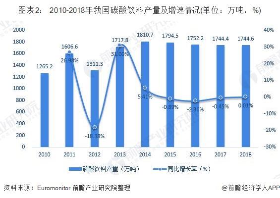 圖表2: 2010-2018年我國碳酸飲料產量及增速情況(單位:萬噸,%)