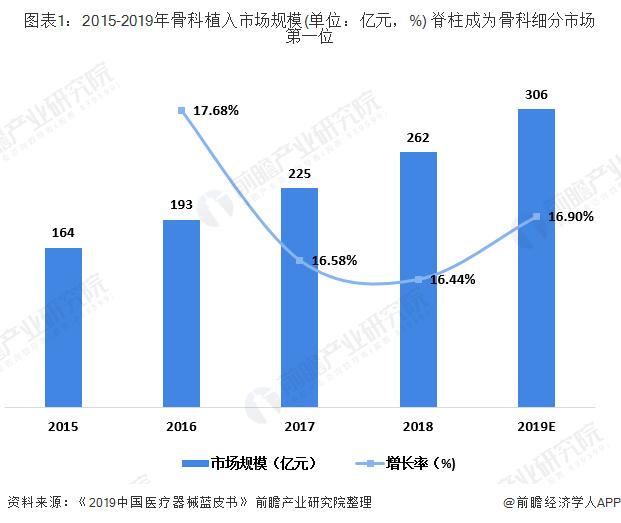 图表1:2015-2019年骨科植入市场规模(单位:亿元,%) 脊柱成为骨科细分市场第一位
