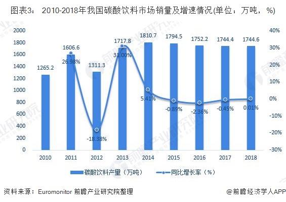 圖表3: 2010-2018年我國碳酸飲料市場銷量及增速情況(單位:萬噸,%)
