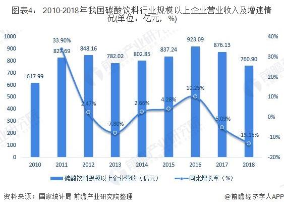 圖表4: 2010-2018年我國碳酸飲料行業規模以上企業營業收入及增速情況(單位:億元,%)