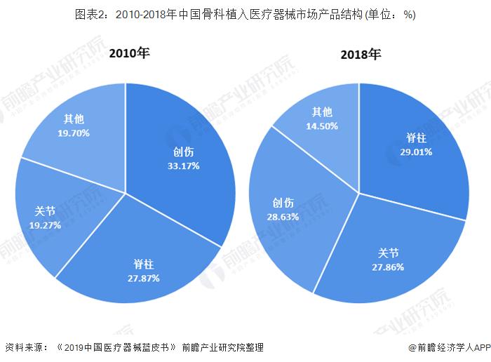 图表2:2010-2018年中国骨科植入医疗器械市场产品结构(单位:%)