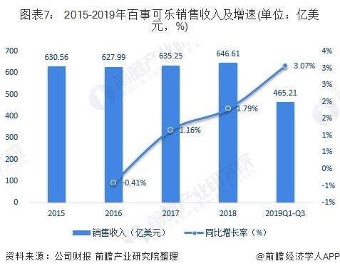 圖表7: 2015-2019年百事可樂銷售收入及增速(單位:億美元,%)