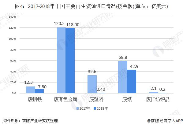 图4:2017-2018年中国主要再生资源进口情况(按金额)(单位:亿美元)
