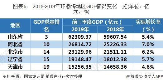 图表5: 2018-2019年环渤海地区GDP情况变化一览(单位:亿元,%)