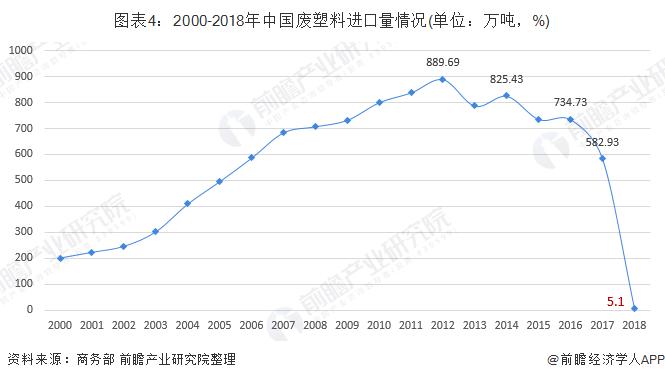 图表4:2000-2018年中国废塑料进口量情况(单位:万吨,%)