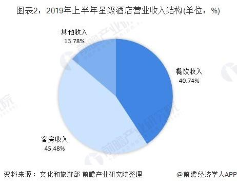 图表2:2019年上半年星级酒店营业收入结构(单位:%)
