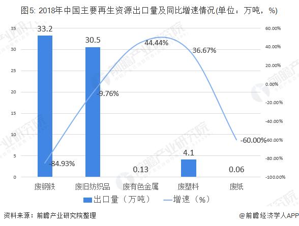 图5: 2018年中国主要再生资源出口量及同比增速情况(单位:万吨,%)