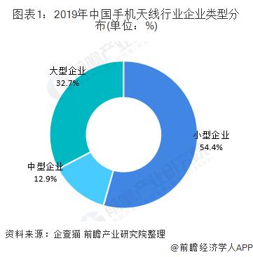 图表1:2019年中国手机天线行业企业类型分布(单位:%)