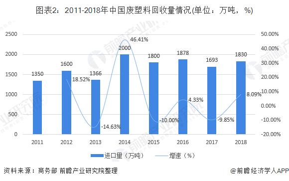 图表2:2011-2018年中国废塑料回收量情况(单位:万吨,%)