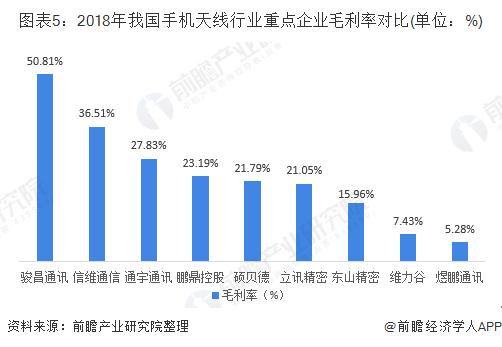 图表5:2018年我国手机天线行业重点企业毛利率对比(单位:%)
