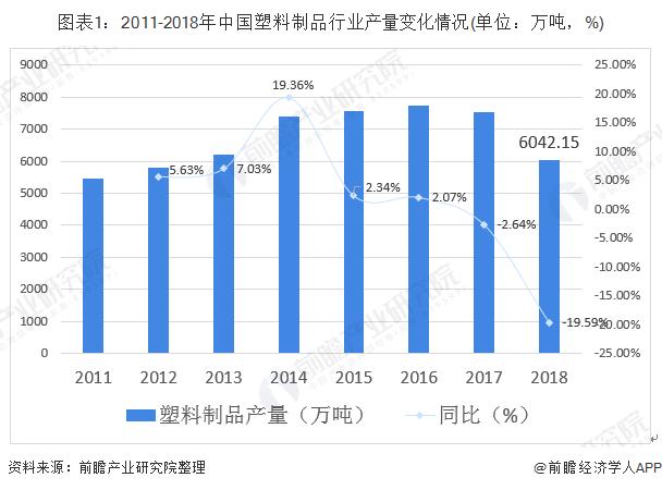 图表1:2011-2018年中国塑料制品行业产量变化情况(单位:万吨,%)