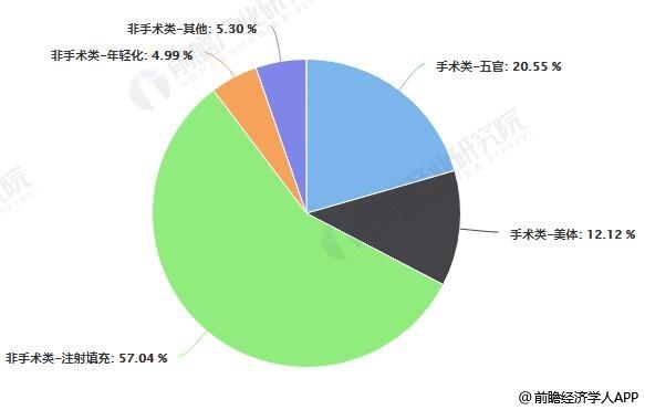 2018年中国医疗美容产品消费分布情况