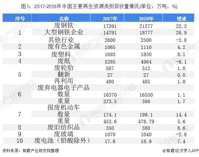 图1:2017-2018年中国主要再生资源类别回收量情况(单位:万吨,%)