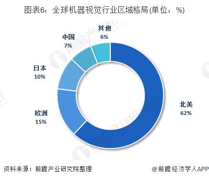 图表6:全球机器视觉行业区域格局(单位:%)