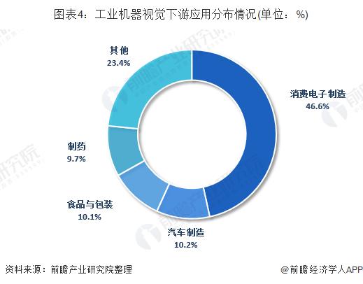 图表4:工业机器视觉下游应用分布情况(单位:%)