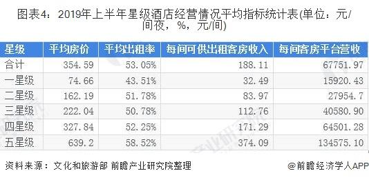 图表4:2019年上半年星级酒店经营情况平均指标统计表(单位:元/间夜,%,元/间)