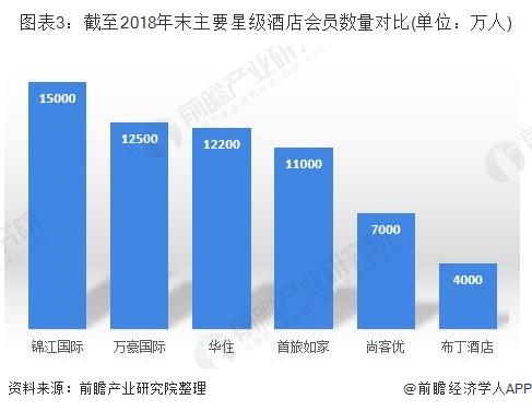 图表3:截至2018年末主要星级酒店会员数量对比(单位:万人)