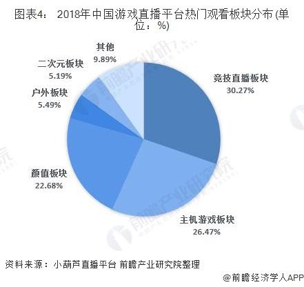 图表4: 2018年中国游戏直播平台热门观看板块分布(单位:%)
