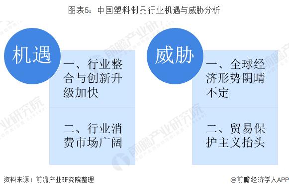 图表5:中国塑料制品行业机遇与威胁分析