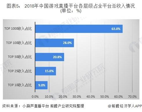 图表5: 2018年中国游戏直播平台各层级占全平台总收入情况(单位:%)