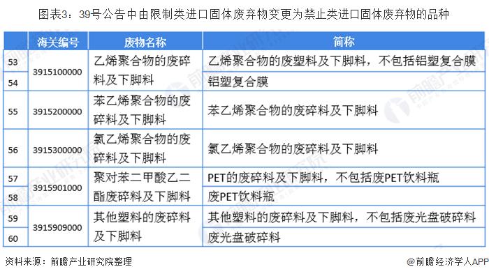 图表3:39号公告中由限制类进口固体废弃物变更为禁止类进口固体废弃物的品种