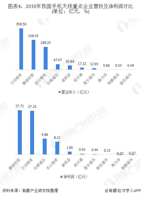 图表4:2018年我国手机天线重点企业营收及净利润对比(单位:亿元,%)