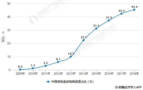 2009-2018年中国宠物食品电商渠道占比统计情况