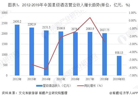图表1:2012-2019年中国星级酒店营业收入增长趋势(单位:亿元,%)