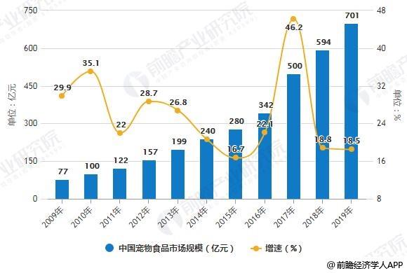 2009-2019年中国宠物食品市场规模统计及增长情况预测