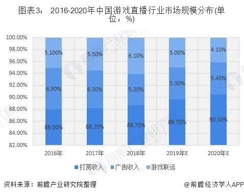 图表3: 2016-2020年中国游戏直播行业市场规模分布(单位:%)