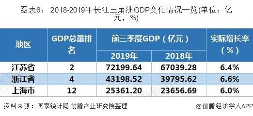 图表6: 2018-2019年长江三角洲GDP变化情况一览(单位:亿元,%)