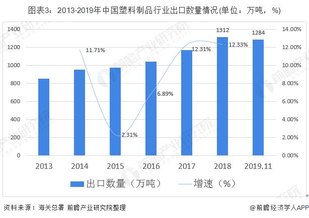 图表3:2013-2019年中国塑料制品行业出口数量情况(单位:万吨,%)