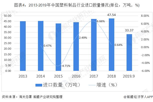 图表4:2013-2019年中国塑料制品行业进口数量情况(单位:万吨,%)