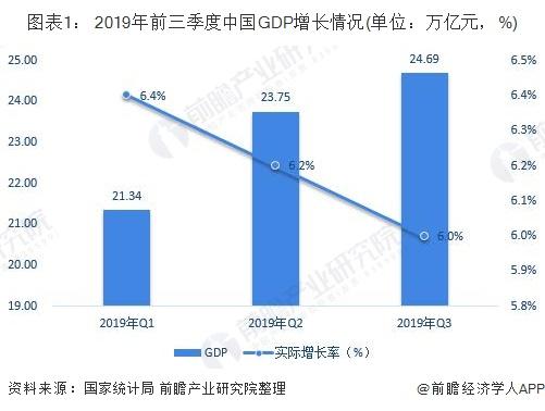 图表1: 2019年前三季度中国GDP增长情况(单位:万亿元,%)