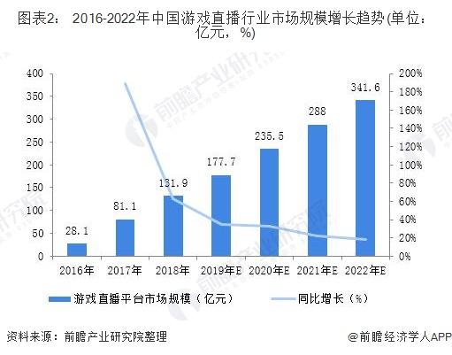 图表2: 2016-2022年中国游戏直播行业市场规模增长趋势(单位:亿元,%)