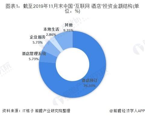 """图表1:截至2019年11月末中国""""互联网+酒店""""投资金额结构(单位:%)"""