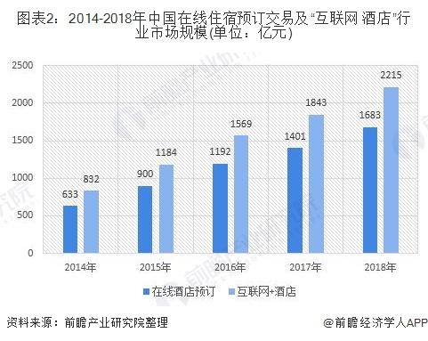 """图表2:2014-2018年中国在线住宿预订交易及""""互联网+酒店""""行业市场规模(单位:亿元)"""