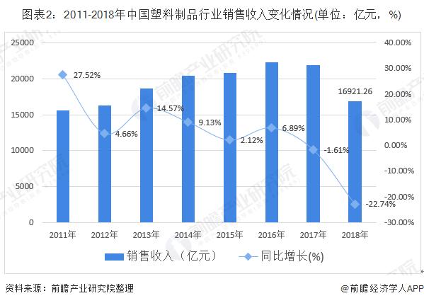 图表2:2011-2018年中国塑料制品行业销售收入变化情况(单位:亿元,%)