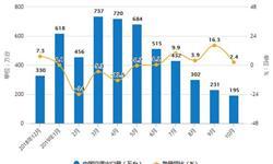 2019年前10月中国<em>空调</em>行业市场分析:产量超1.83亿台 出口量接近4900万台