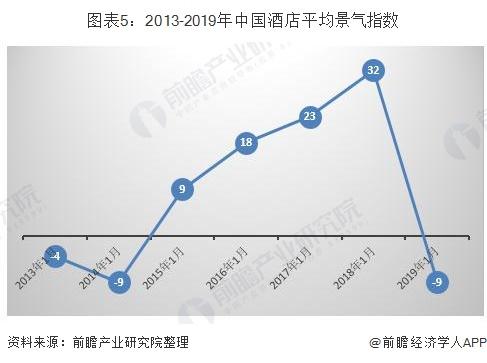 图表5:2013-2019年中国酒店平均景气指数