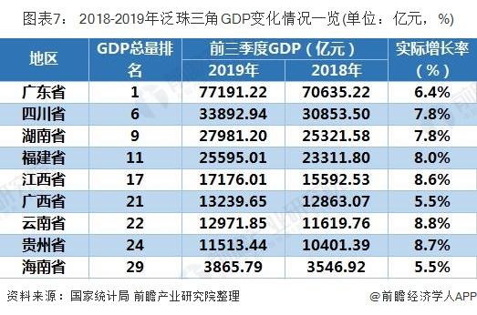 图表7: 2018-2019年泛珠三角GDP变化情况一览(单位:亿元,%)