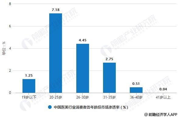 2018年中国医美行业消费者各年龄段市场渗透率统计情况