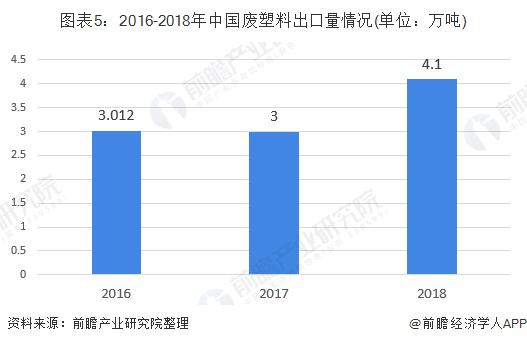 图表5:2016-2018年中国废塑料出口量情况(单位:万吨)